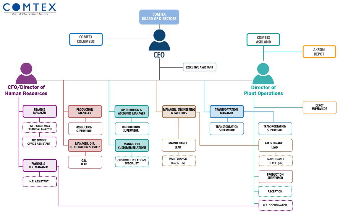 COMTEX Organizational Chart